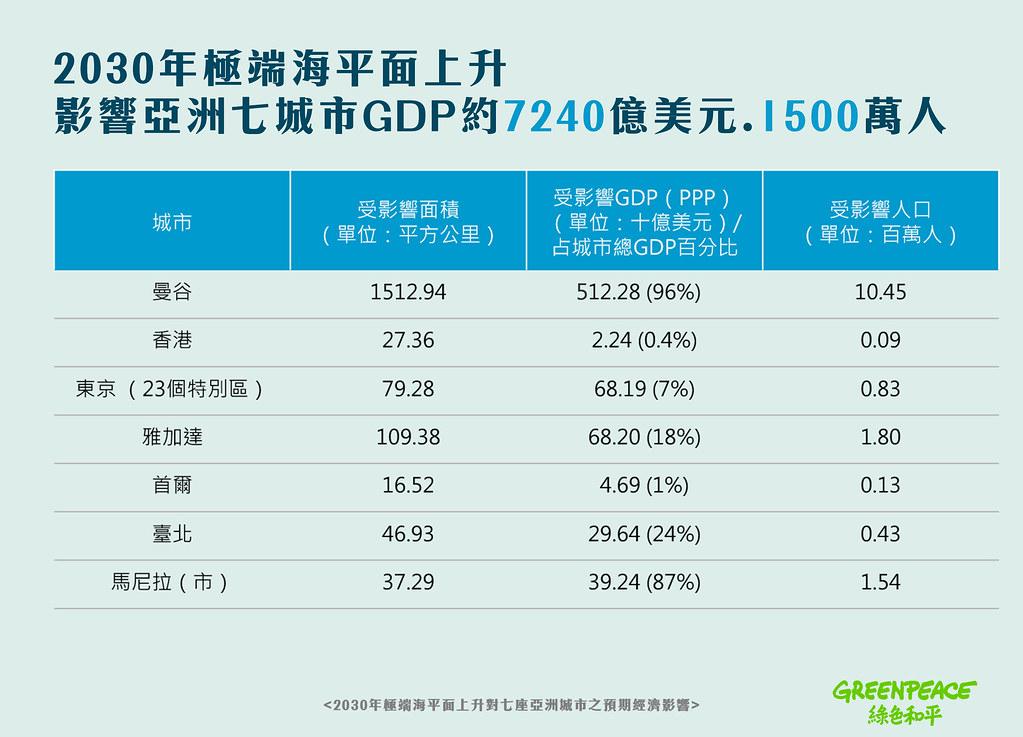 研究推估亞洲7城市一覽表