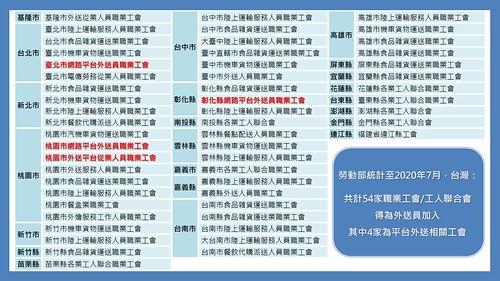 圖02-勞動部提供目前平台外送員可加入的工會清單中,多數為食品運輸配送相關的職業工會,以平台外送為主的工會僅4家。