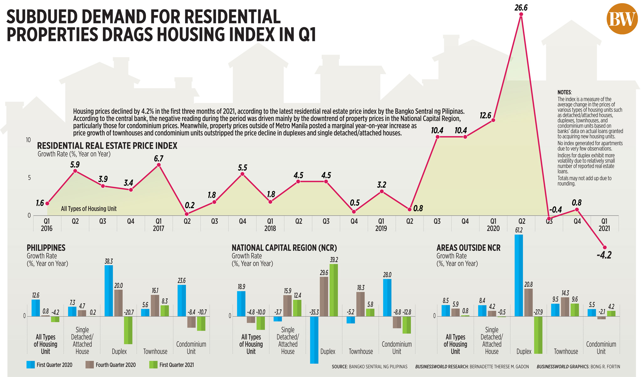 Subdued demand for residential properties drags housing index in Q1 (2021)