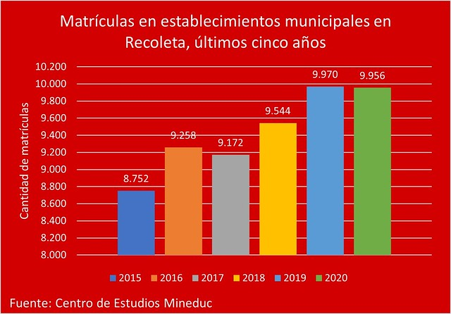 MATRICULA ESTABLECIMIENTOS MUNICIPALES RECOLETA