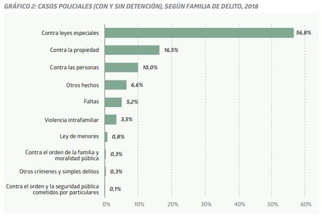 Informe Anual de Carabineros de Chile. Reporte estadístico, 2018. INE.