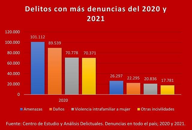 Delitos con más denuncias 2020 y 2021