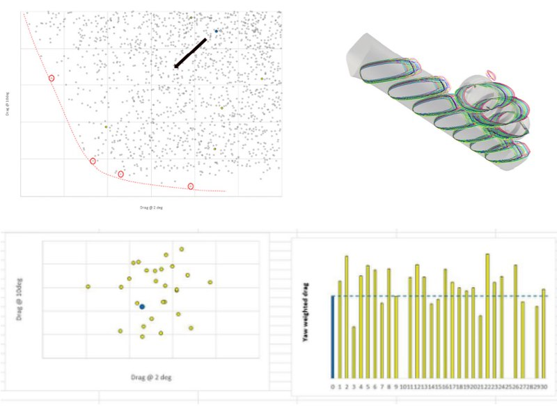 OPTIMIZATION STUDY WITH AUTOMATIC SOFTWARE. TESTED MORE THAN 30 CONFIGURATIONS AT 3 DIFFERENT YAW ANGLE.