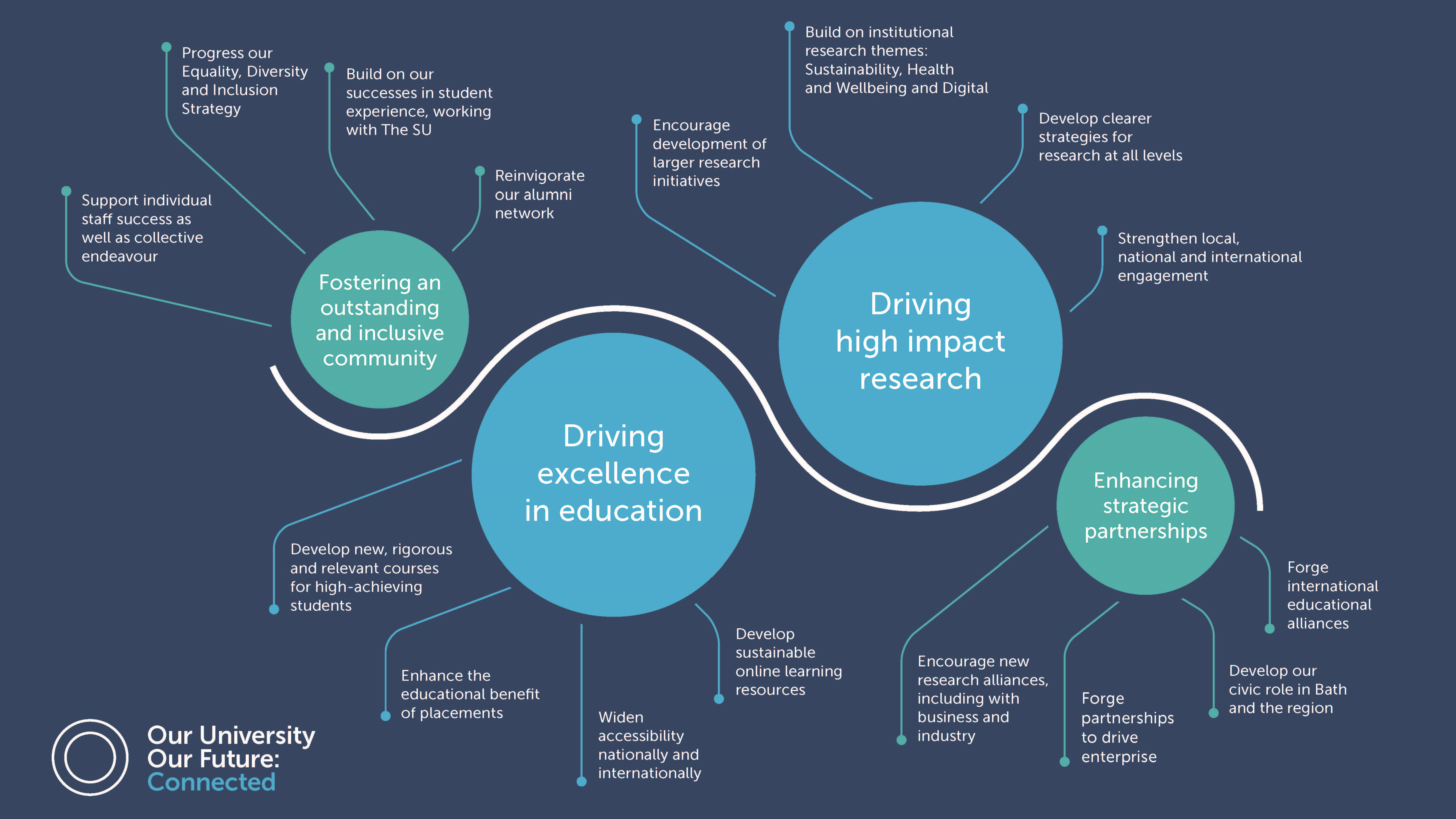 University strategy 'at a glance' graphic