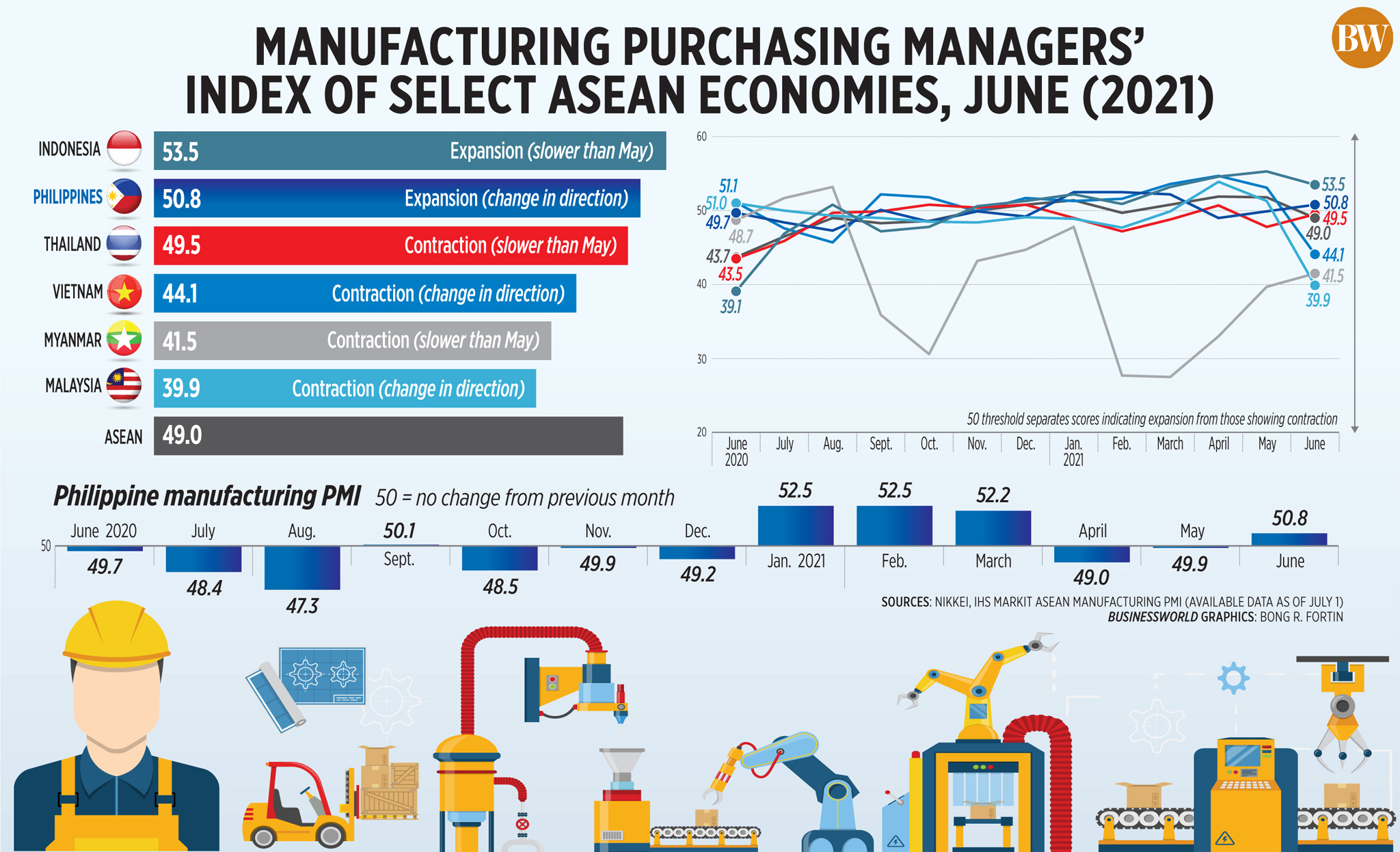 Manufacturing Purchasing Managers' index of select ASEAN economies, June (2021)