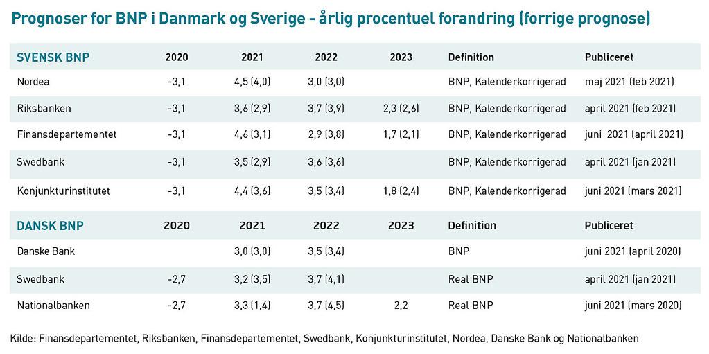 20210701 Prognoser for BNP i Danmark og Sverige