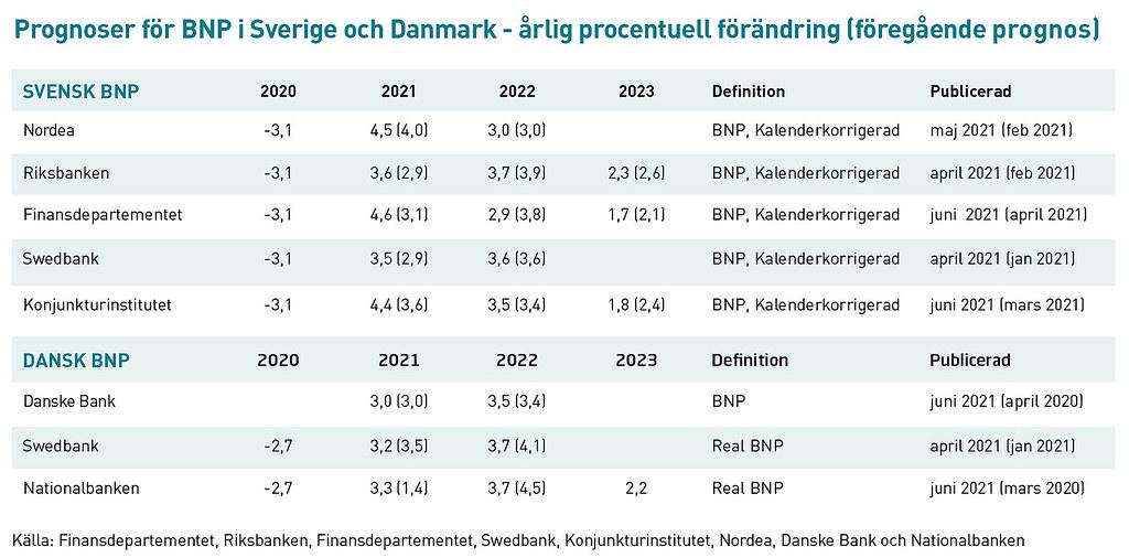 20210701 Prognoser for BNP i Sverige och Danmark