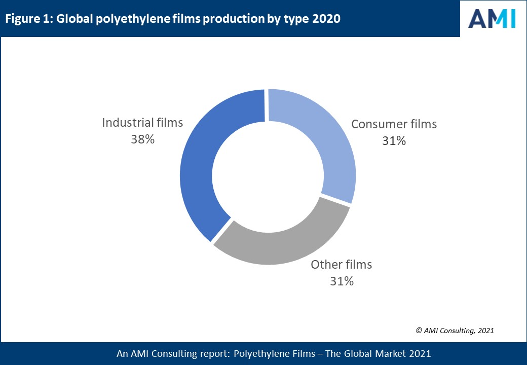 Global PE film production fuelled by food packaging and emerging markets