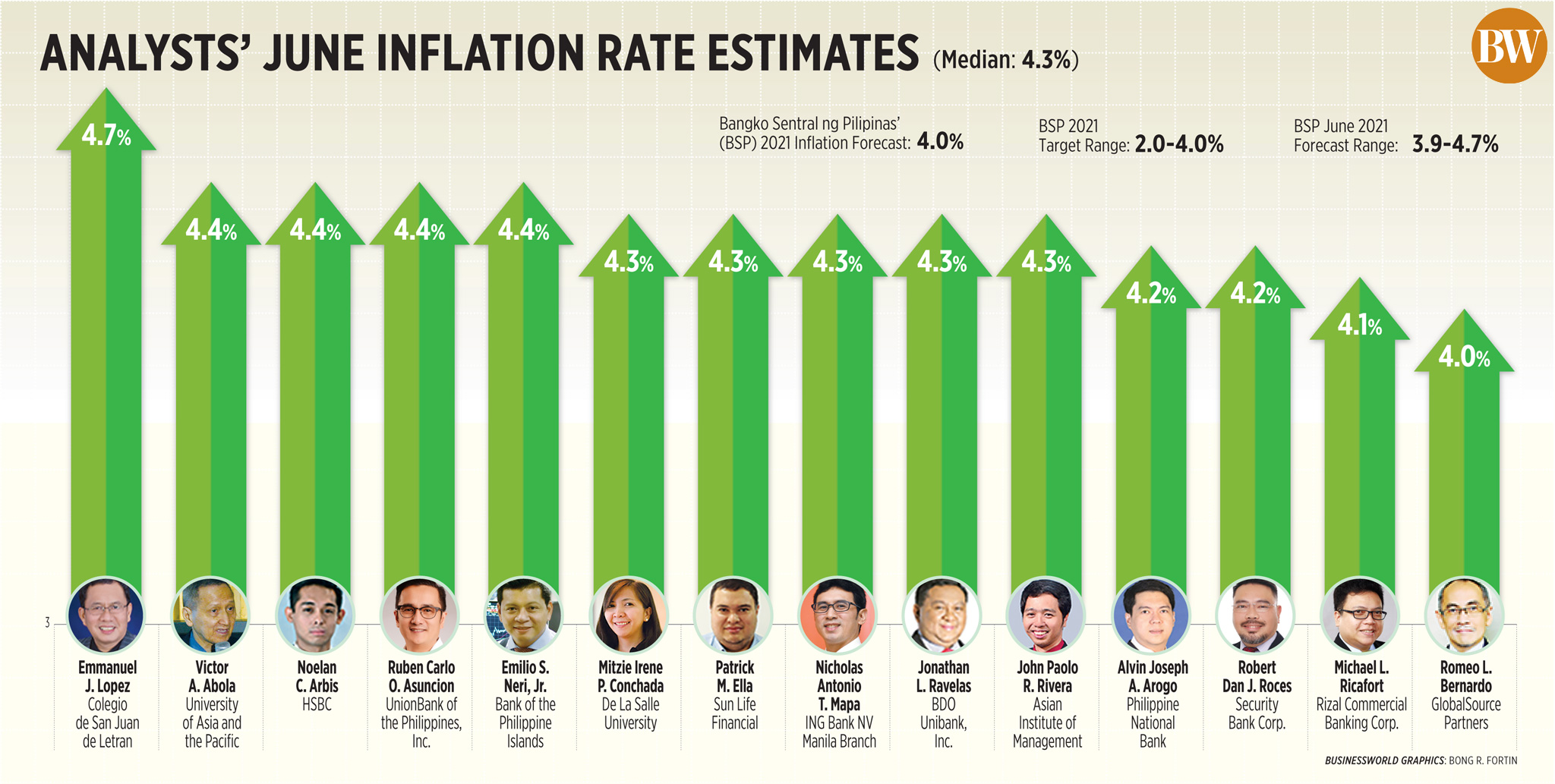 Analysts' June inflation rate estimates (2021)