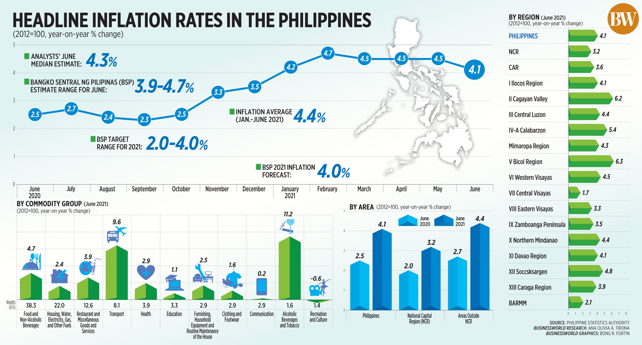 Headline inflation rates in the Philippines (June 2021)