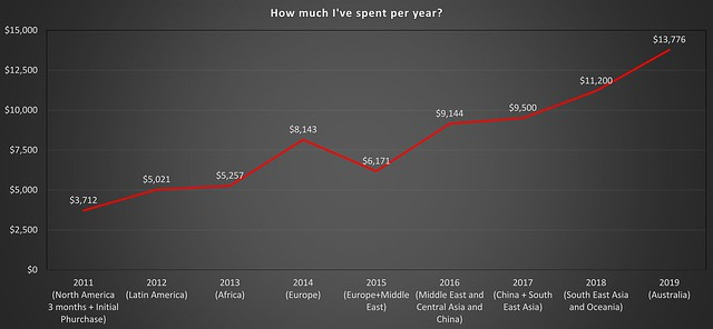 07 Cycling World Expenditure -1