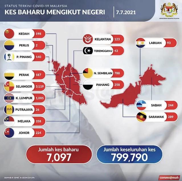 Kes Covid-19 Masih Lebih 7,000 Hari Ini, Selangor Rekod 3,119