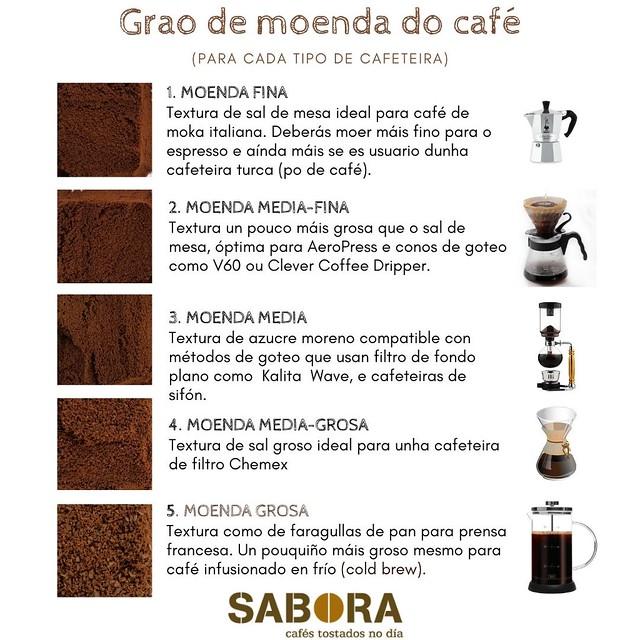 Grao de moenda do café para cada tipo de cafeteira