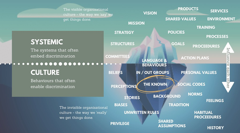 Formal and informal organisation artwork - an iceberg showcasing systemic and culture aspects of an organisation that are usually hidden