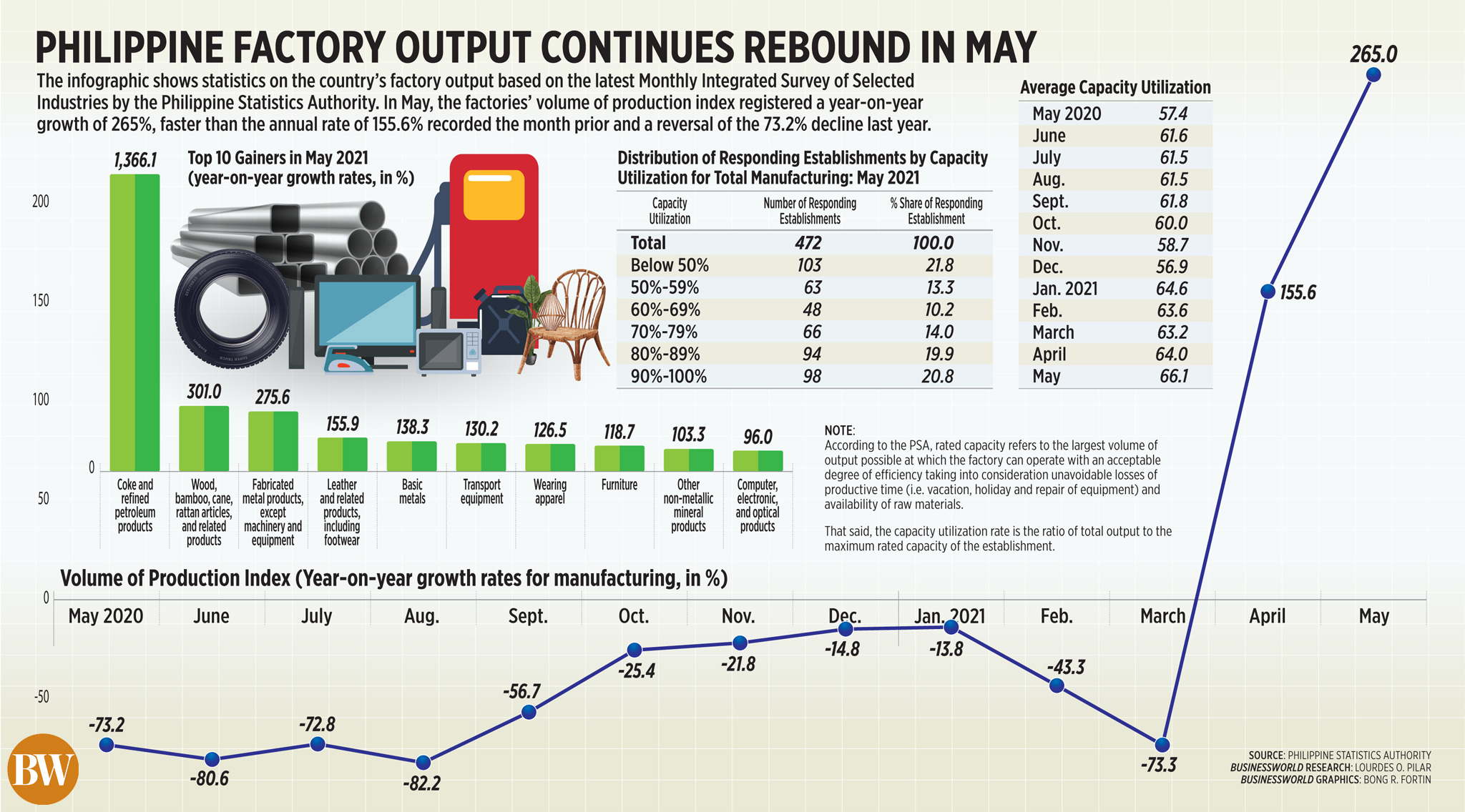 Philippine factory output continues rebound in May (2021)