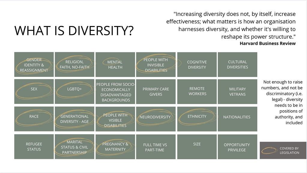 A visual showcasing different EDI characteristics