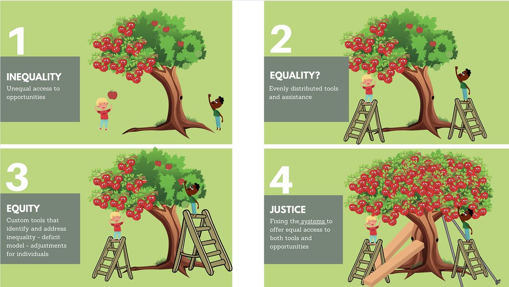 A visual description using a tree and a ladder of the differences between terms inequality, equality, equity, justice