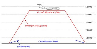 airliner cabin pressuirzation copy