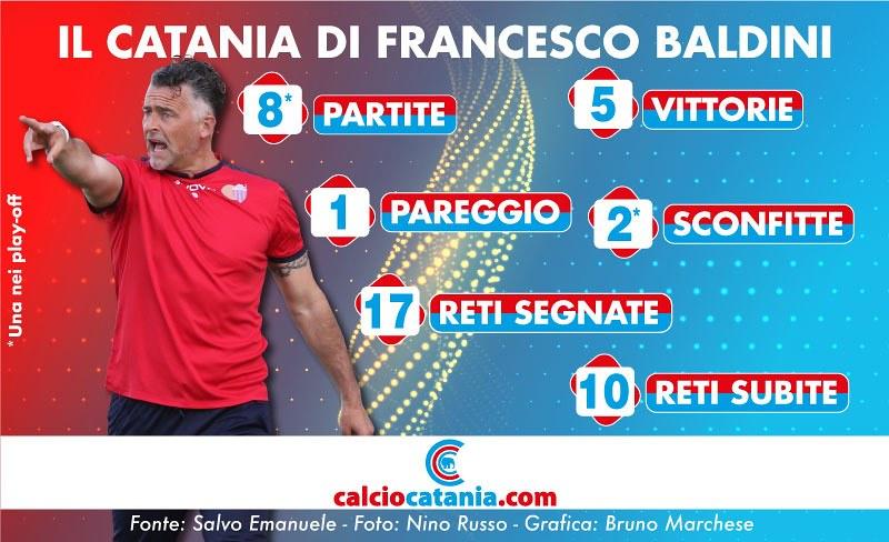 I numeri di Francesco Baldini sulla panchina del Catania