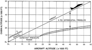 fighter cabin pressurization