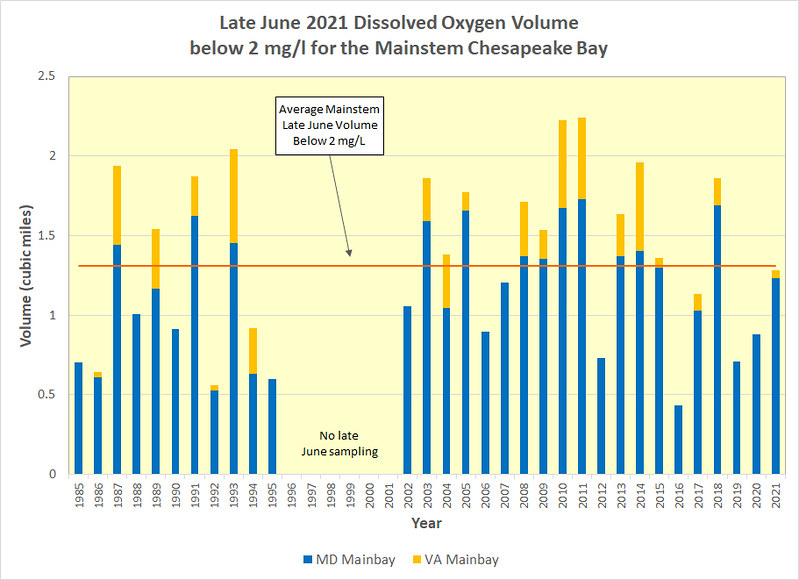 Graph of comparative historic Chesapeake Bay Dissolved Oxygen, to late June 2021