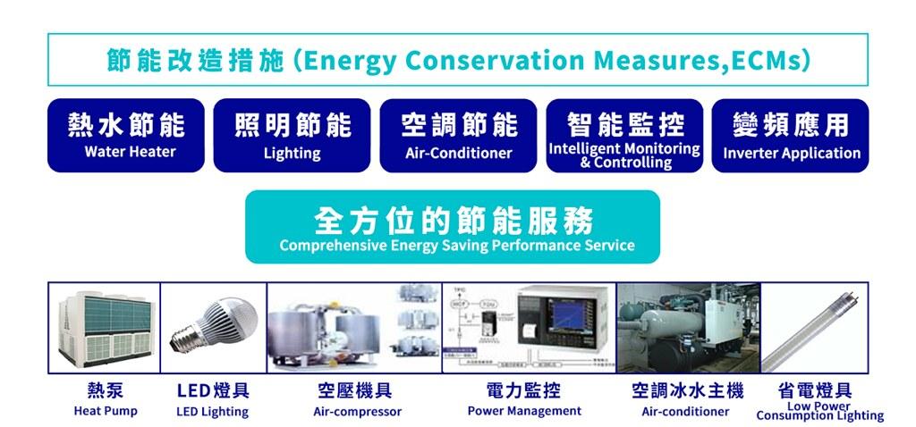 富威電力提供智慧節能管理服務。富威電力提供