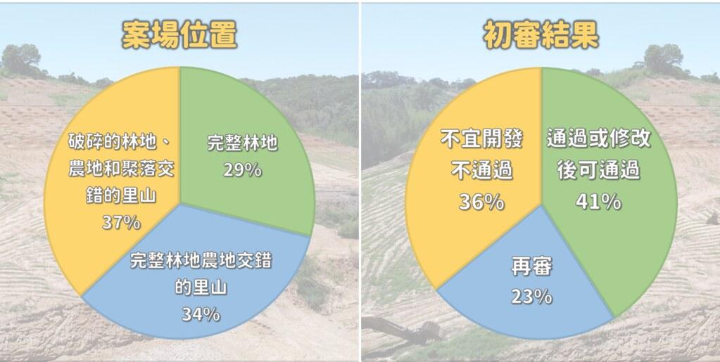 「淺山在種電!政府還惦惦?」記者會。兩公頃以下農電變更光電案初審結果報告。圖表來源:台灣石虎保育協會