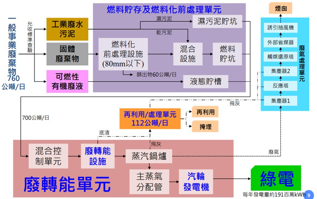 「經濟部工業局彰濱工業區資源化處理中心新建 營運移轉計畫(BOT)案」廢棄物處理流程