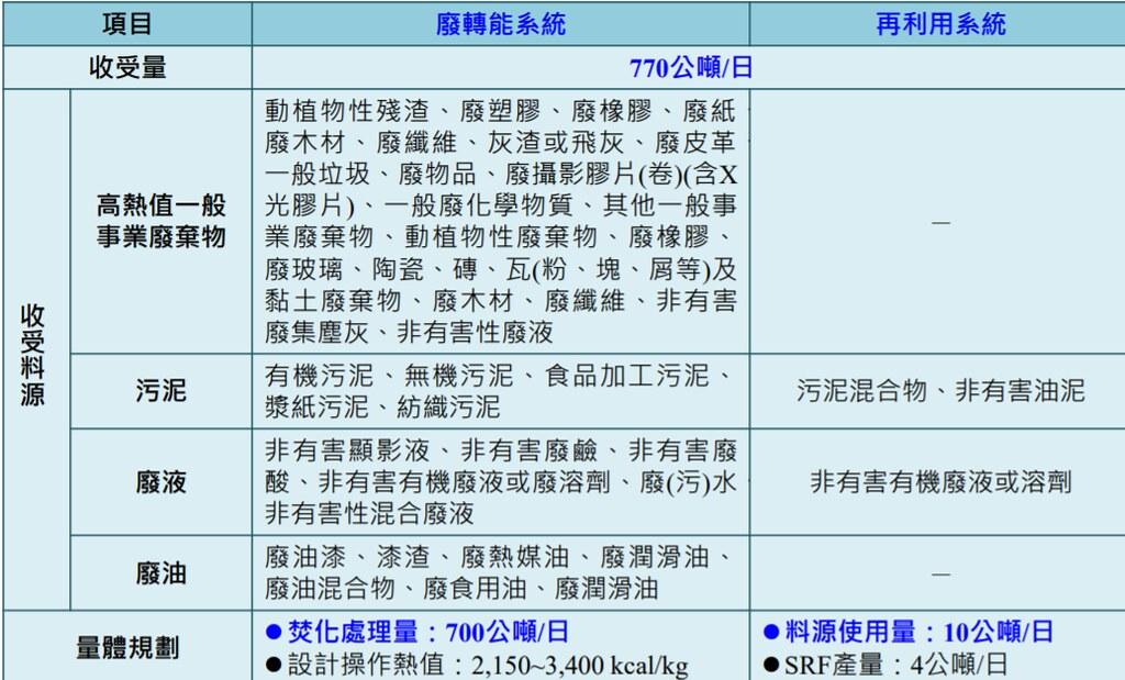 「經濟部工業局彰濱工業區資源化處理中心新建 營運移轉計畫(BOT)案」收受廢棄物種類