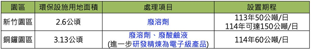 20210716竹科寶山2期環評初審過關。竹科管理局將於轄下的新竹園區及銅鑼園區設置廢棄物處理、再利用設施,預計明年6月前提出環評變更送審。截自環評書件
