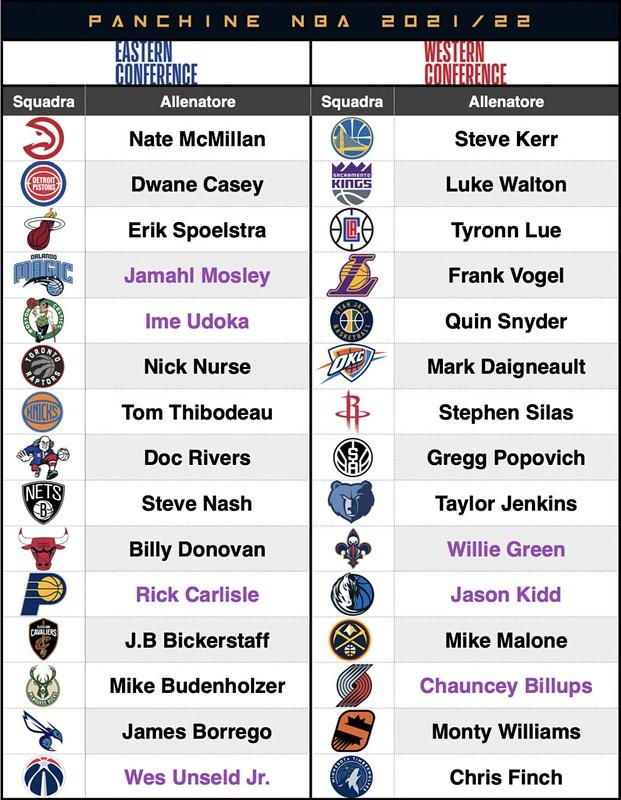 NBA Coach 2021