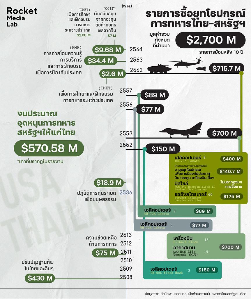 ข้อมูลงบประมาณอุดหนุนทางทหารและรายการซื้อยุทโธปกรณ์ระหว่างไทย-สหรัฐอเมริกา