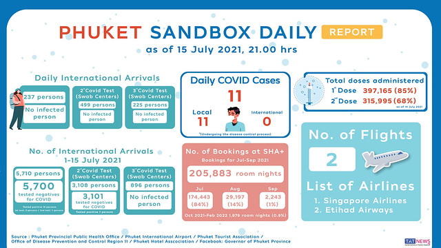 Phuket-Sandbox-Daily-Report-as-of-15July2021