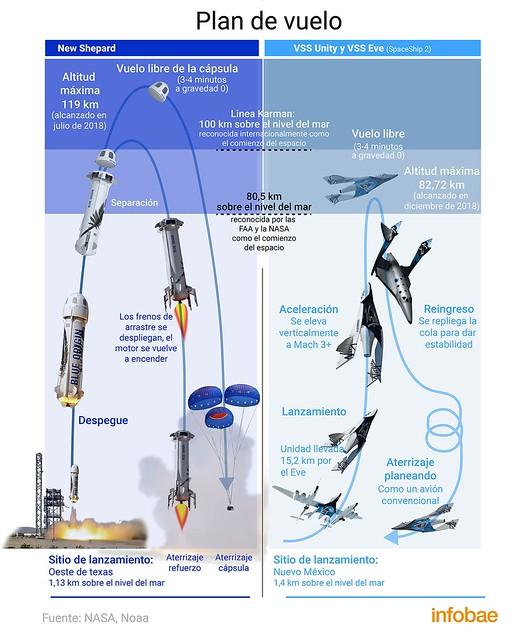 Blue Origin de Amazon tras Virgin Galactic, segunda fórmula de turismo espacial
