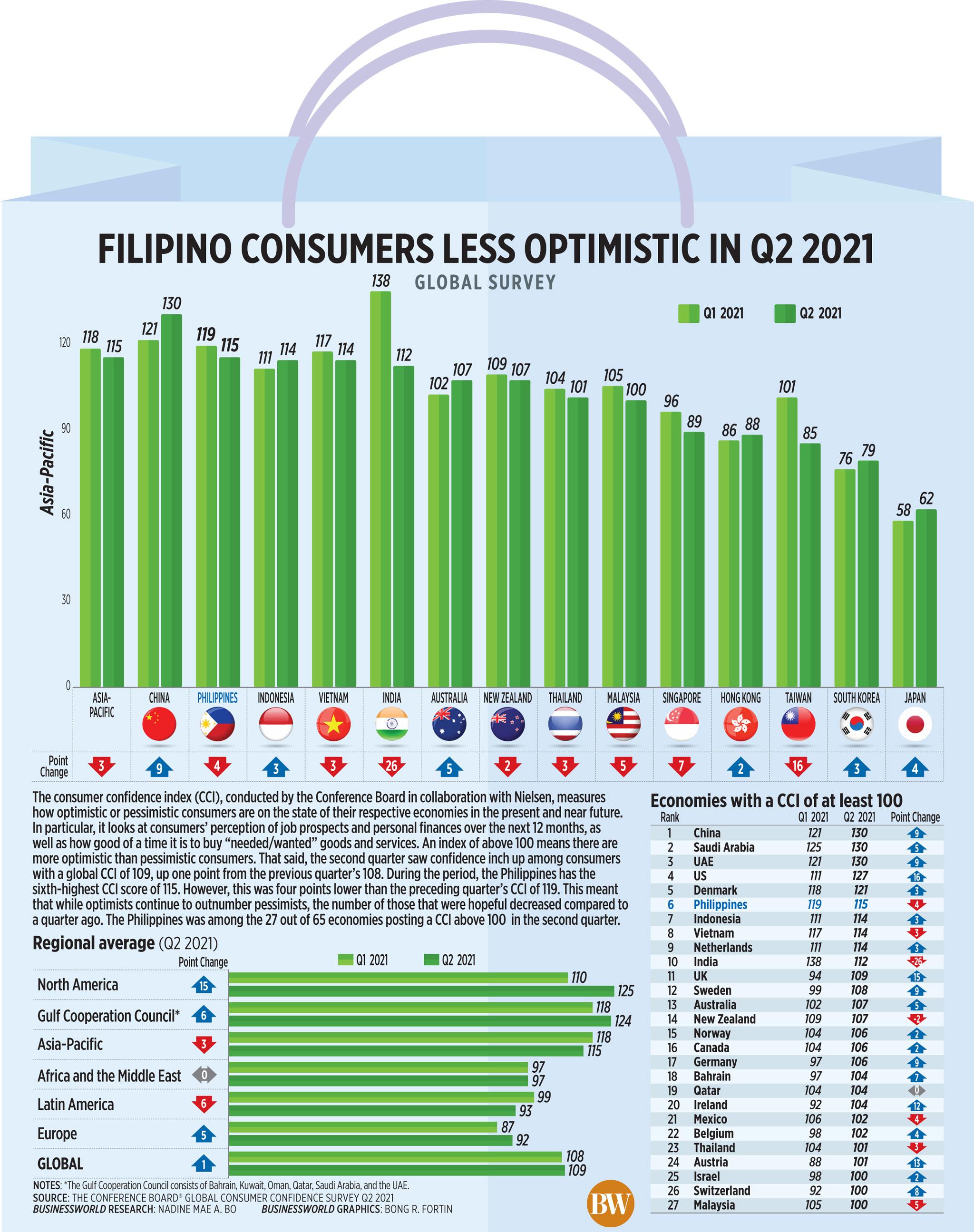 Filipino consumers less optimistic in Q2 2021