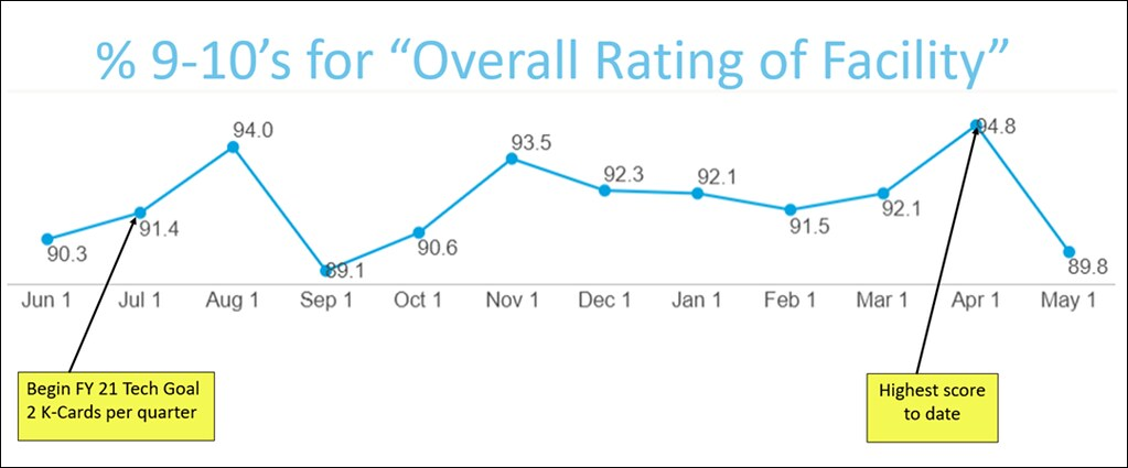 overall rating of facility
