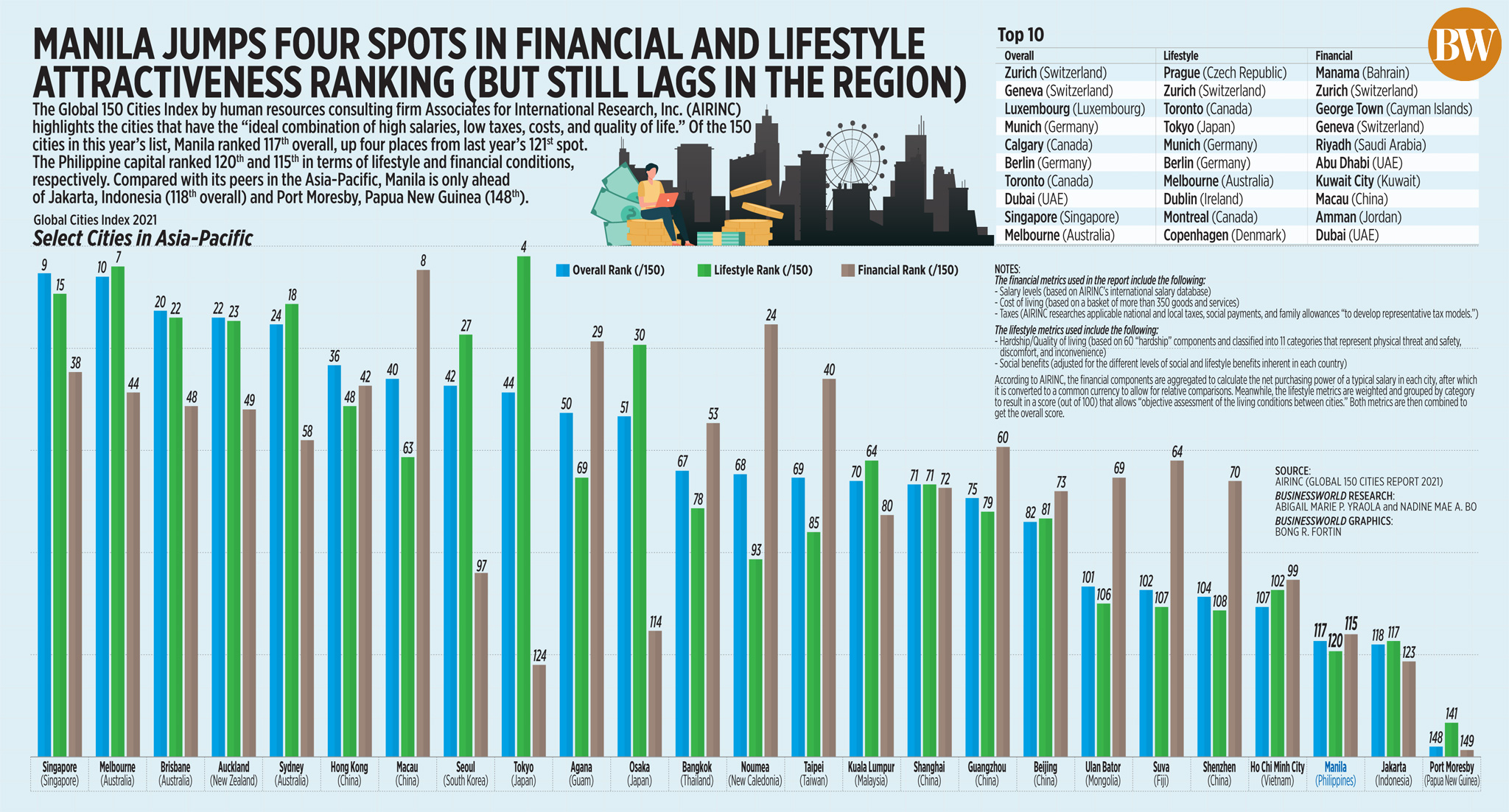 Manila jumps four spots in financial and lifestyle attractiveness ranking (but still lags in the region)
