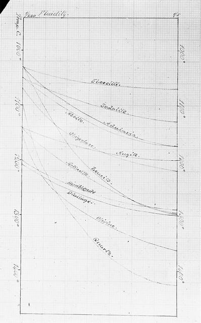 Quartz, Sodalite, Temperature, Graph paper?