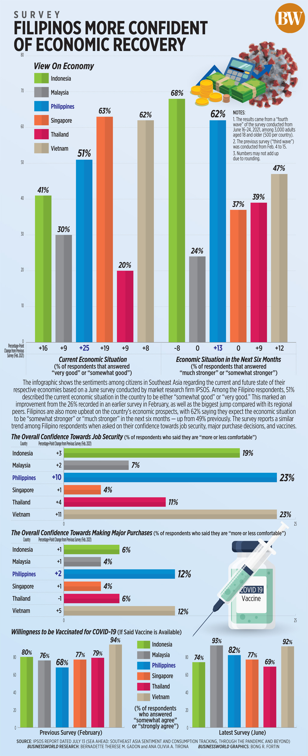 Filipinos more confident of economic recovery