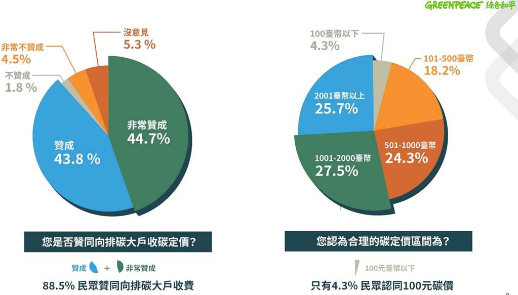 綠色和平民調顯示,88%民眾認為應開徵碳費,且費率應高於每噸500元。