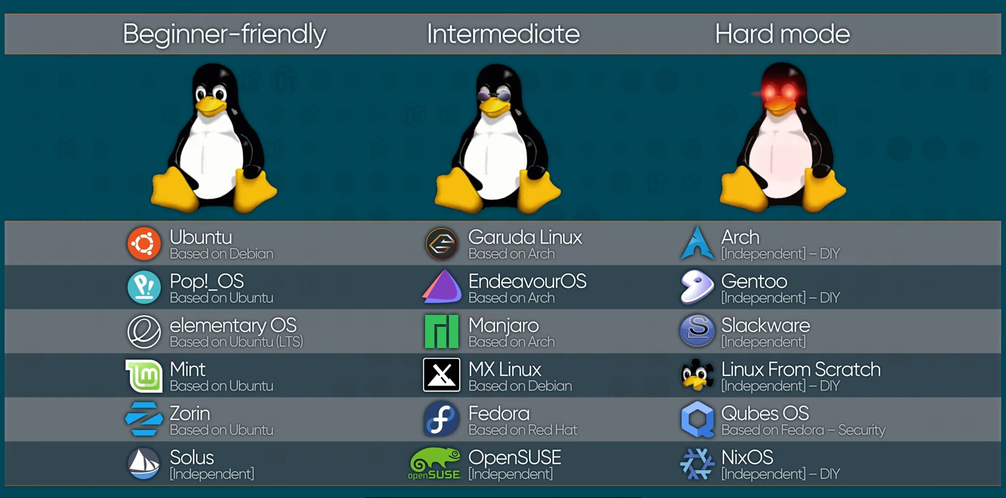 Linux distribution selection cheat-sheet