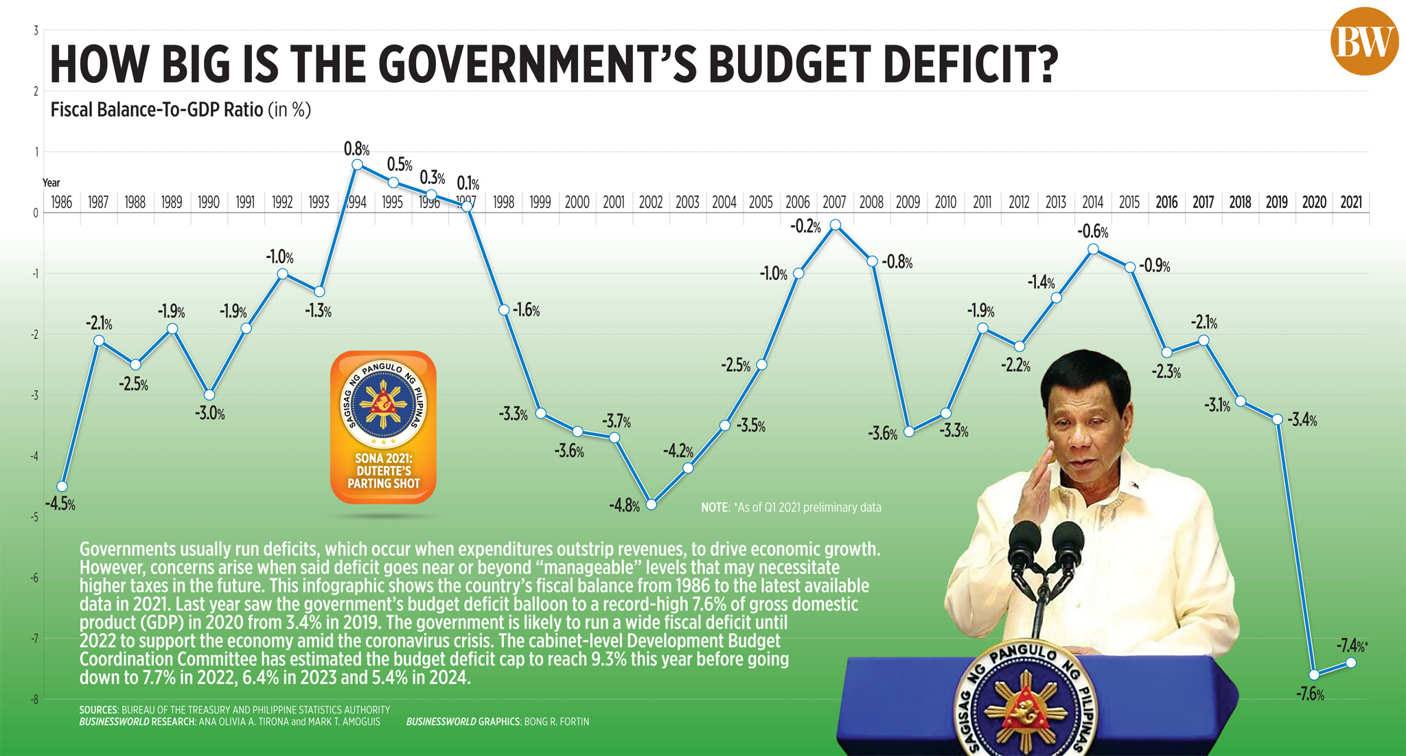 How big is the government's budget deficit