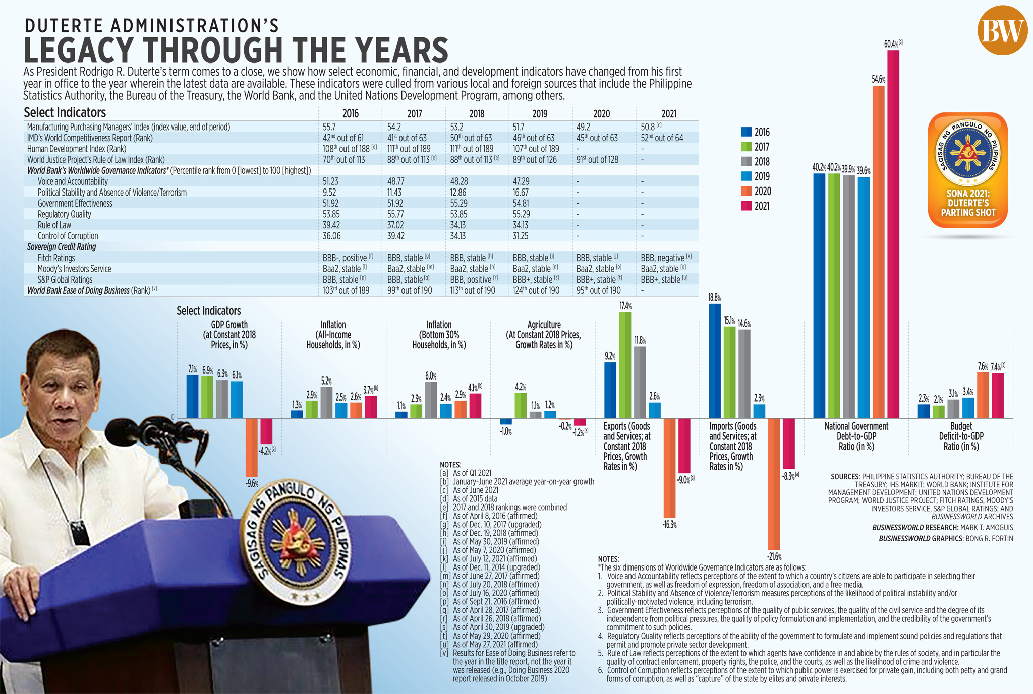 Duterte administration's legacy through the years