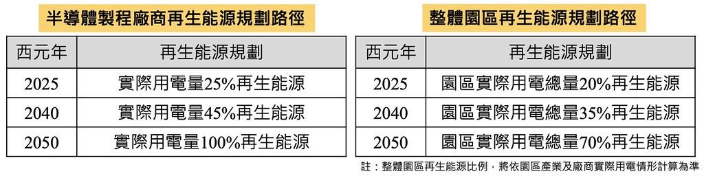 20210727橋頭園區環評初審過關。橋科園區再生能源規劃路徑。截自會議資料