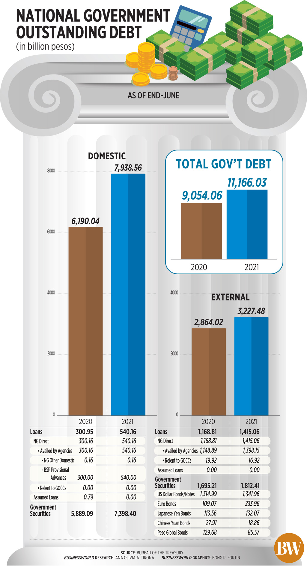 National government outstanding debt