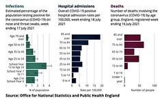 Age, infections, hospitalisations and deaths