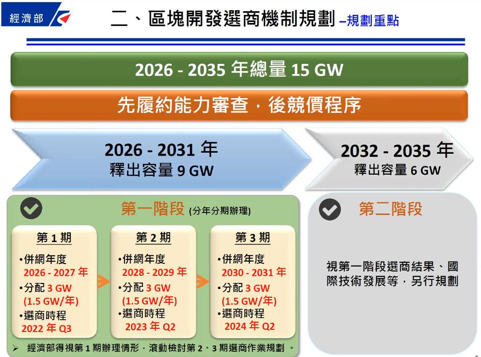 能源局29日舉行離岸風電區塊開發選商規則說明會。擷取直播畫面