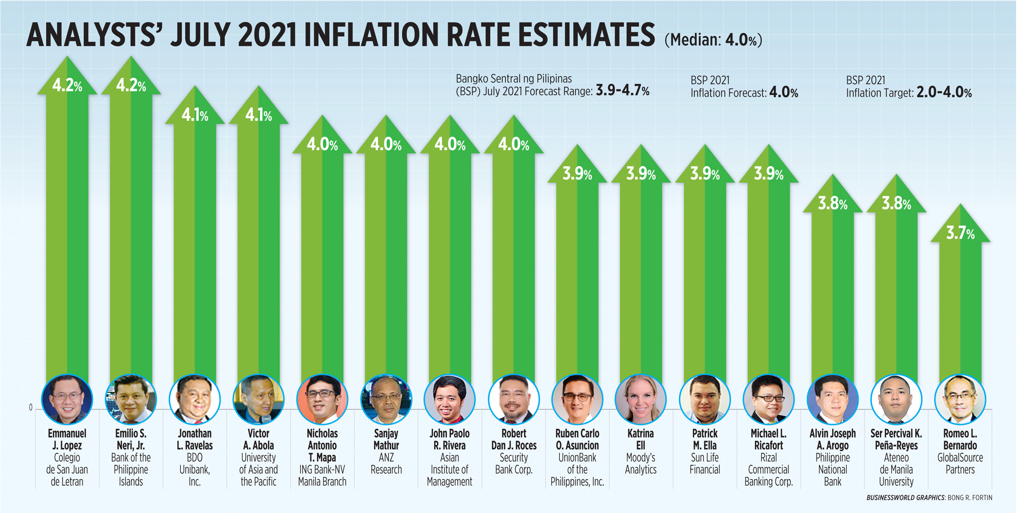 Analysts' July inflation rate estimates (2021)