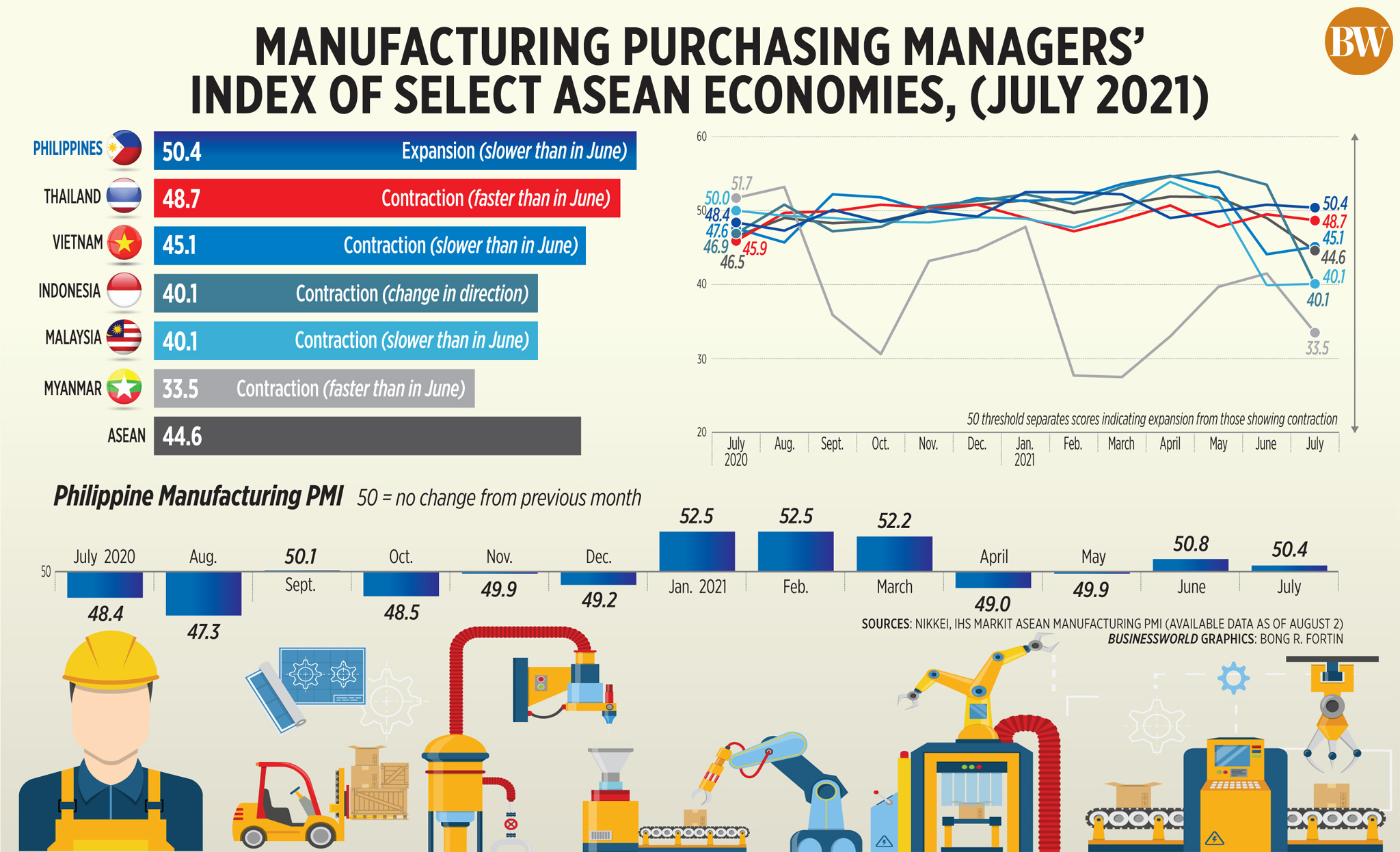 Manufacturing Purchasing Managers' Index of Select ASEAN Economies, (July 2021)