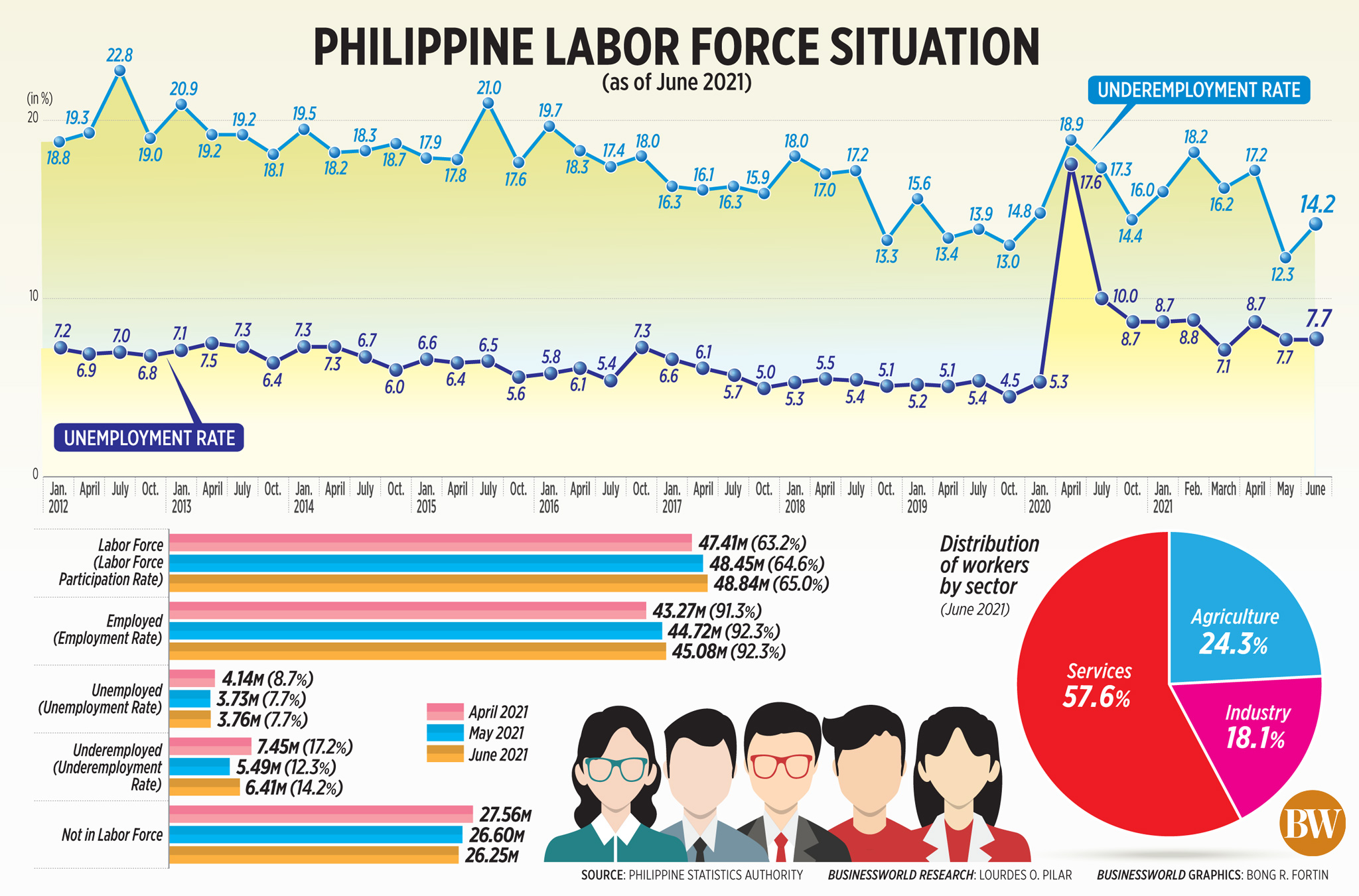 Philippine labor force situation (as of June 2021)